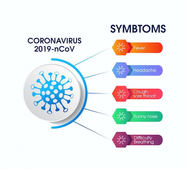 Corona-virus infographics, tekenen en symptomen