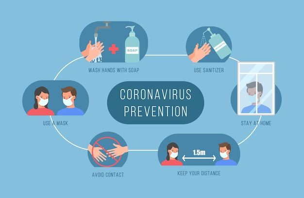 Coronavirus 2019-ncov-symptomen. tekens, mensen met verschillende symptomen coronavirus - hoesten, koorts, niezen, hoofdpijn, ademhalingsmoeilijkheden, spierpijn. wuhan-virusziekte.