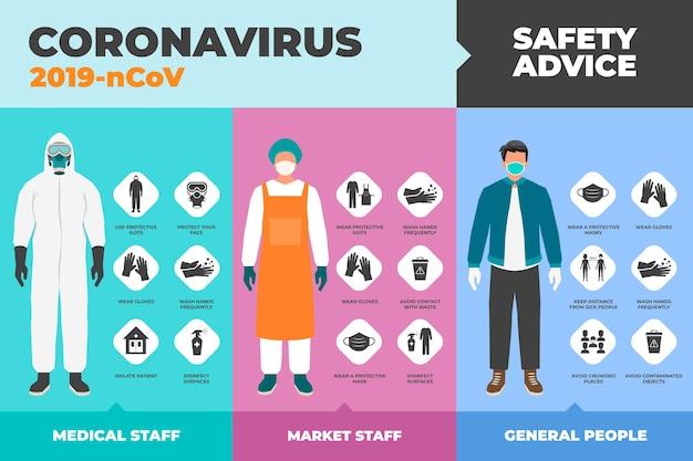 Coronavirus bescherming adviseert concept