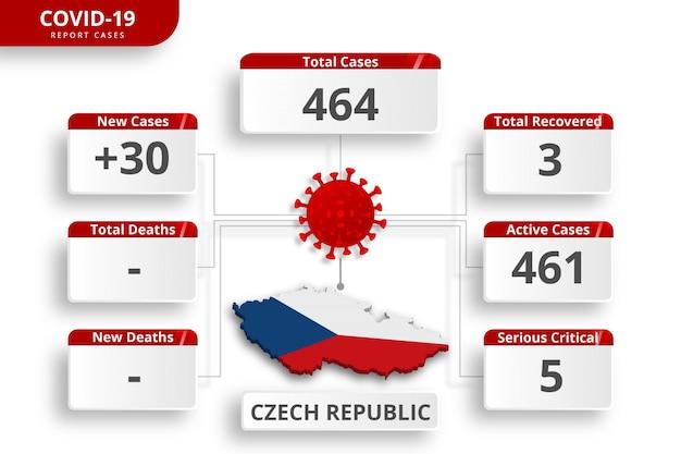 Coronavirus in de tsjechische republiek bevestigde gevallen. bewerkbare infographic sjabloon voor dagelijkse nieuwsupdate. corona virusstatistieken per land.