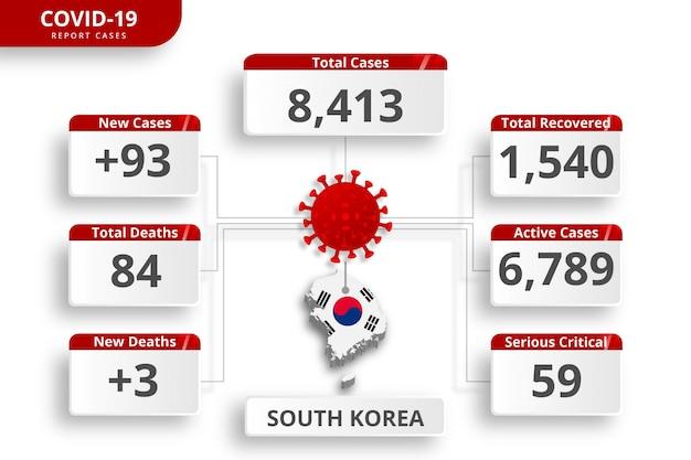 Coronavirus in zuid-korea bevestigde gevallen. bewerkbare infographic sjabloon voor dagelijkse nieuwsupdate. corona virusstatistieken per land.