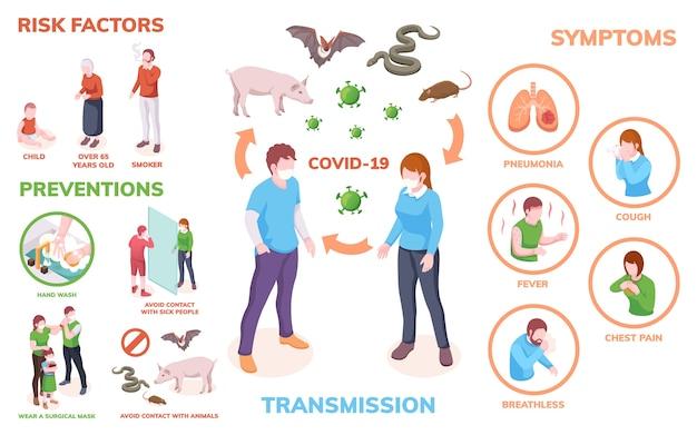 Coronavirus-infectie infographics, transmissie, symptomen, risicofactoren en preventiemaatregelen