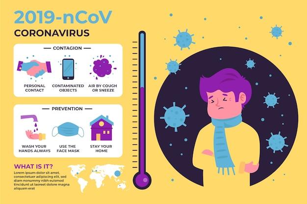 Coronavirus infographic symptomen