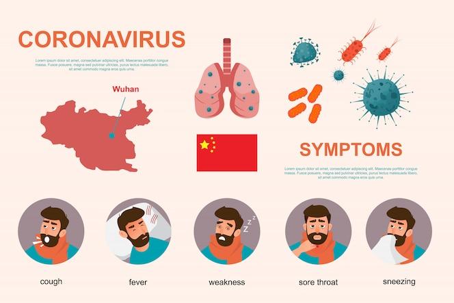 Coronavirus infographics elementen, mens vertonen symptomen en risico van wuhan virus.