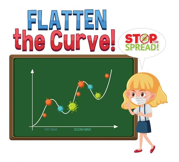 Coronavirus maakt de curve plat