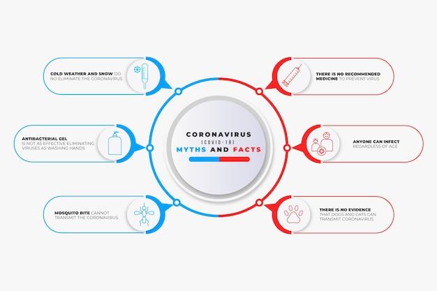 Coronavirus mythen en feiten infographic