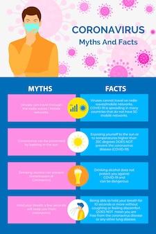 Coronavirus mythen en feiten verticaal formaat