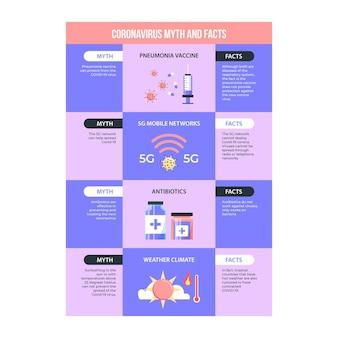 Coronavirus-mythen en feiten