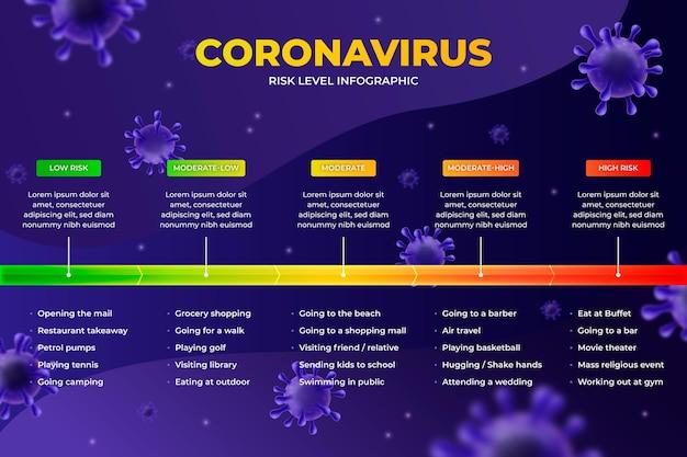 Coronavirus risiconiveaus infographic