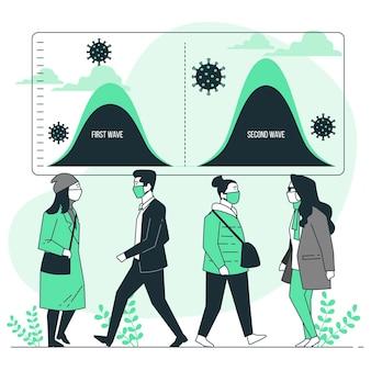 Coronavirus tweede golf concept illustratie