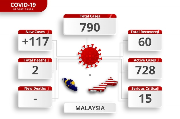 Coronavirus uit maleisië bevestigde gevallen. bewerkbare infographic sjabloon voor dagelijkse nieuwsupdate. corona virusstatistieken per land.