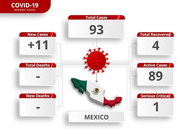 Coronavirus uit mexico bevestigde gevallen. bewerkbare infographic sjabloon voor dagelijkse nieuwsupdate. corona virusstatistieken per land.