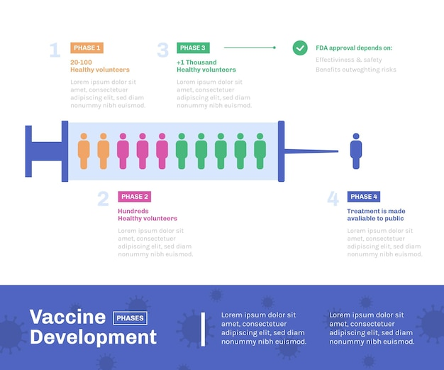 Coronavirus vaccin fasen infographic plat ontwerp
