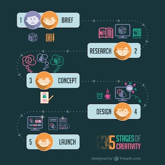 Creatieve strategie proces infographic