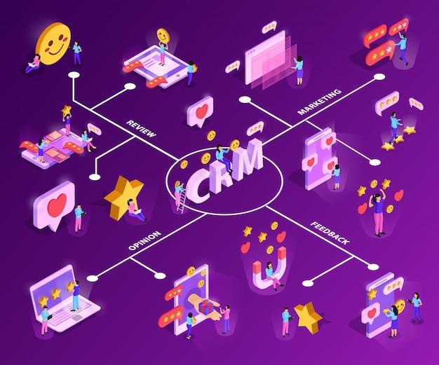 Crm-systeem met klantaantrekkelijkheid en feedback isometrisch stroomdiagram op paars