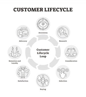Customer lifecycle outline icon diagram