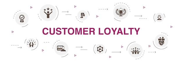 Customer loyalty infographic 10 stappen cirkel design.reward, feedback, tevredenheid, kwaliteit eenvoudige pictogrammen