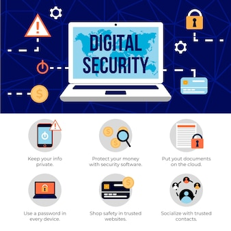 Cyberbeveiliging en digitale beveiliging
