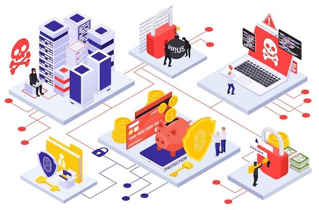 Cyberbeveiliging isometrisch met big data-servers virusaanval gegevensbescherming