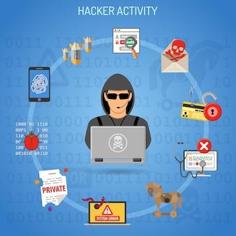 Cybercrime en hacker-activiteitsconcept met vlakke stijliconen zoals hacker, virus, bug, error, spam en social engineering.