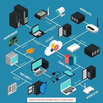 Datacenter isometrische stroomdiagram