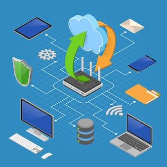 Datanetwerk cloud computing-technologie isometrisch bedrijfsconcept met pictogrammen voor router, computer, laptop, tablet-pc en telefoon. opslag, beveiliging en overdracht van gegevens.