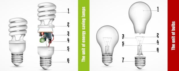 De eenheid van spaarlampen en -lampen