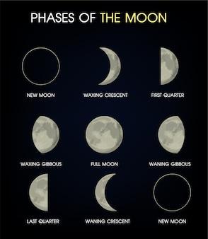 De fasen van de maan.