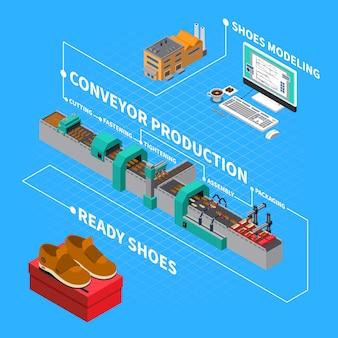 De isometrische samenstelling van de schoeiselfabriek met de symbolenillustratie van de transportbandproductie