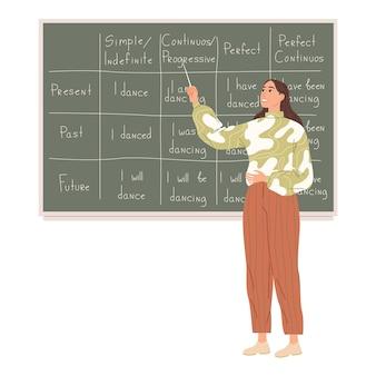 De leraar legt uit hoe werkwoorden in verschillende tijden worden gebruikt.