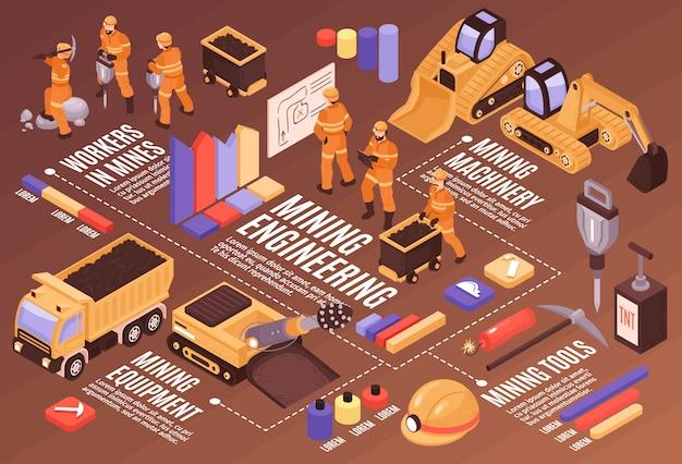 De samenstelling van het mijnstroomschema met de kleurrijke titels van de grafiekentekst en geïsoleerde beelden van mijnbouwapparatuur en mijnwerkersillustratie