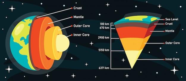 De structuur van de planeet aarde