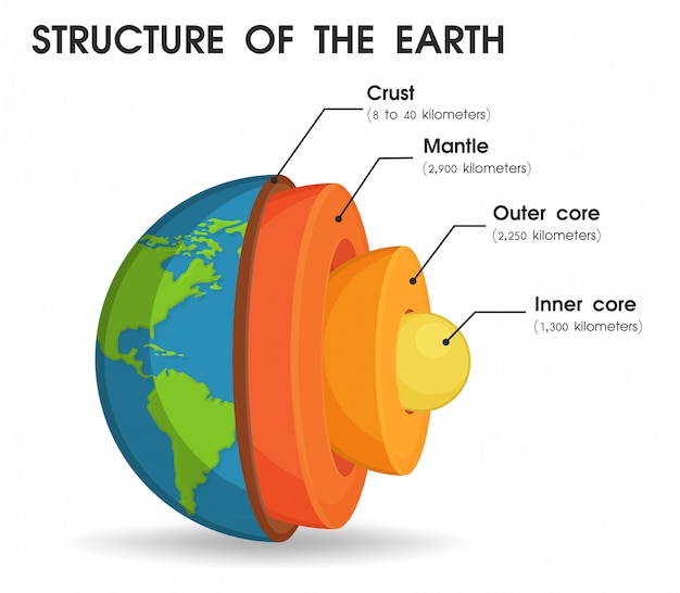 De structuur van de wereld die is verdeeld in lagen.