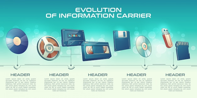 De technologieën van informatiedragers vorderen