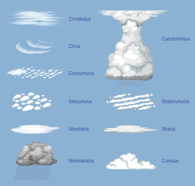 De verschillende soorten wolken met namen