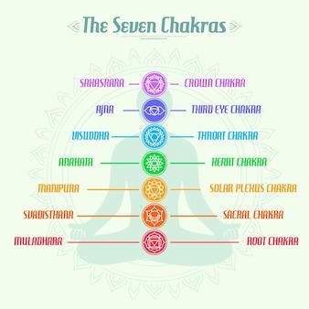 De zeven-lichaam chakra's piramide
