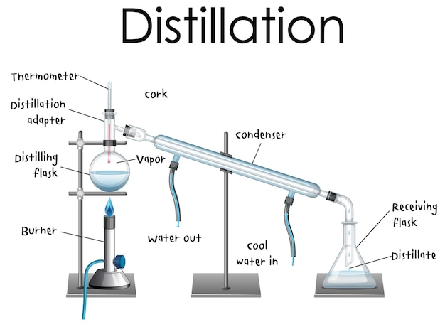 Destillatieprocesdiagram voor onderwijs
