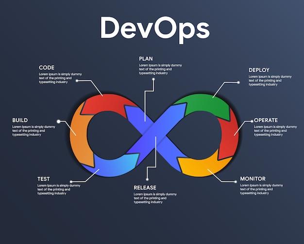Devops infographic het concept van ontwikkeling en operaties. illustreert softwareleveringautomatisering door samenwerking en communicatie tussen softwareontwikkeling