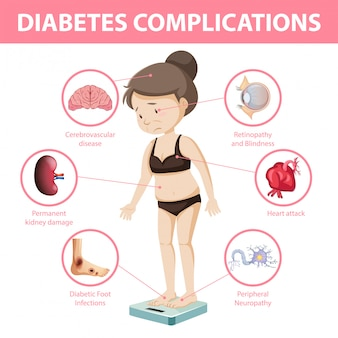 Diabetes complicaties informatie infographic