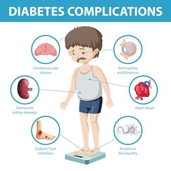 Diabetes complicaties informatie infographic
