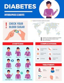 Diabetes infographic elementen met wereldwijde prevalentie kaart symptomen complicatie behandeling bloedsuiker controle plat