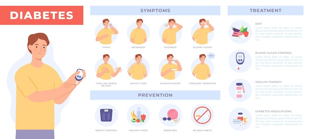 Diabetes infographic met patiënt. preventie, symptomen en behandeling van diabetes. bloedsuikerspiegel testen. insulineresistentie vector poster. illustratie gezonde therapie, gewichtscontrole en dieet