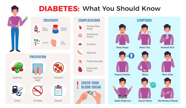 Diabetes infographic samenstelling met preventie tips symptomen behandeling complicaties bloedsuikermeter monitor platte set