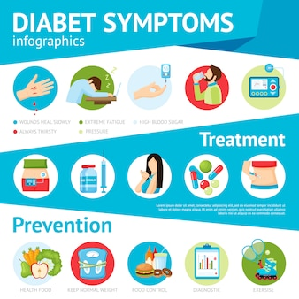 Diabetes symptomen flat infographic poster