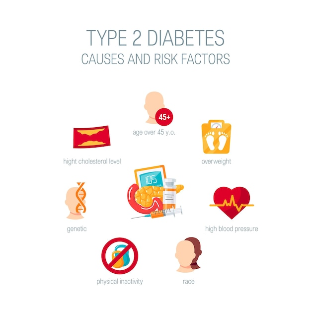 Diabetes type 2 veroorzaakt concept. medisch diagram in vlakke stijl.