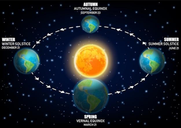 Diagram aardseizoenen, equinoxen en zonnewende
