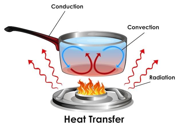 Diagram dat laat zien hoe warmteoverdracht