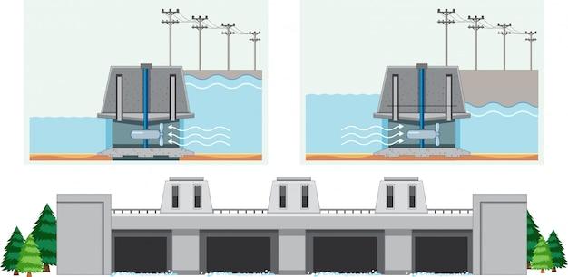 Diagram dat laat zien hoe water in dam werkt