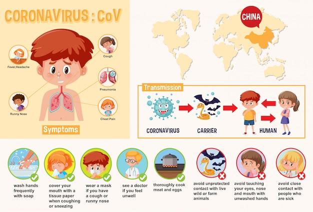 Diagram met coronavirus met symptomen en een manier om dit te voorkomen