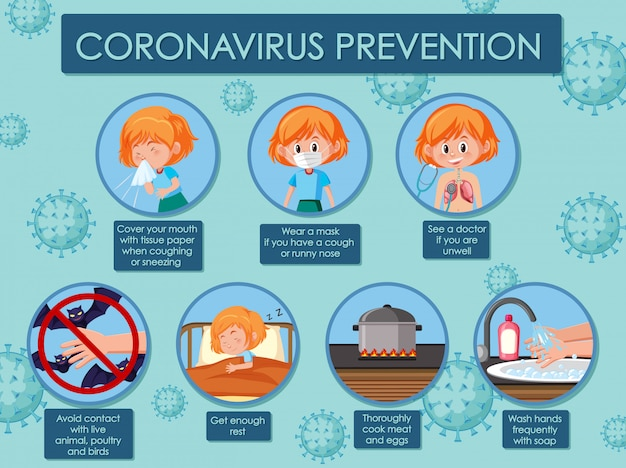 Diagram met coronavirus met symptomen en preventies